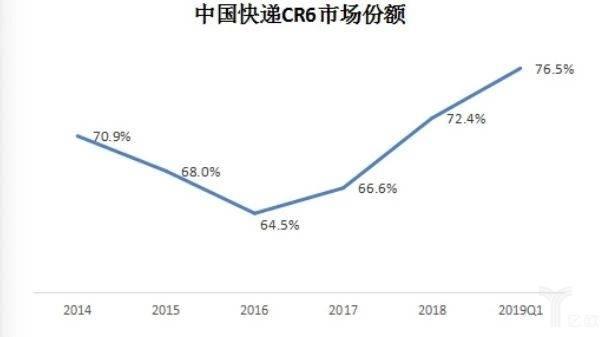 中国快递CR6市场份额