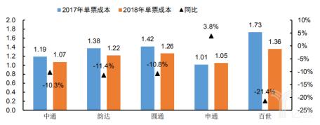 2018年主要快递公司单票成本下降情况测算