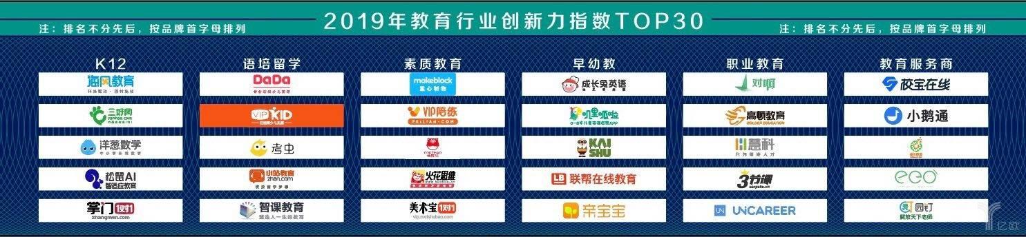2019中国教育行业创新力指数TOP30