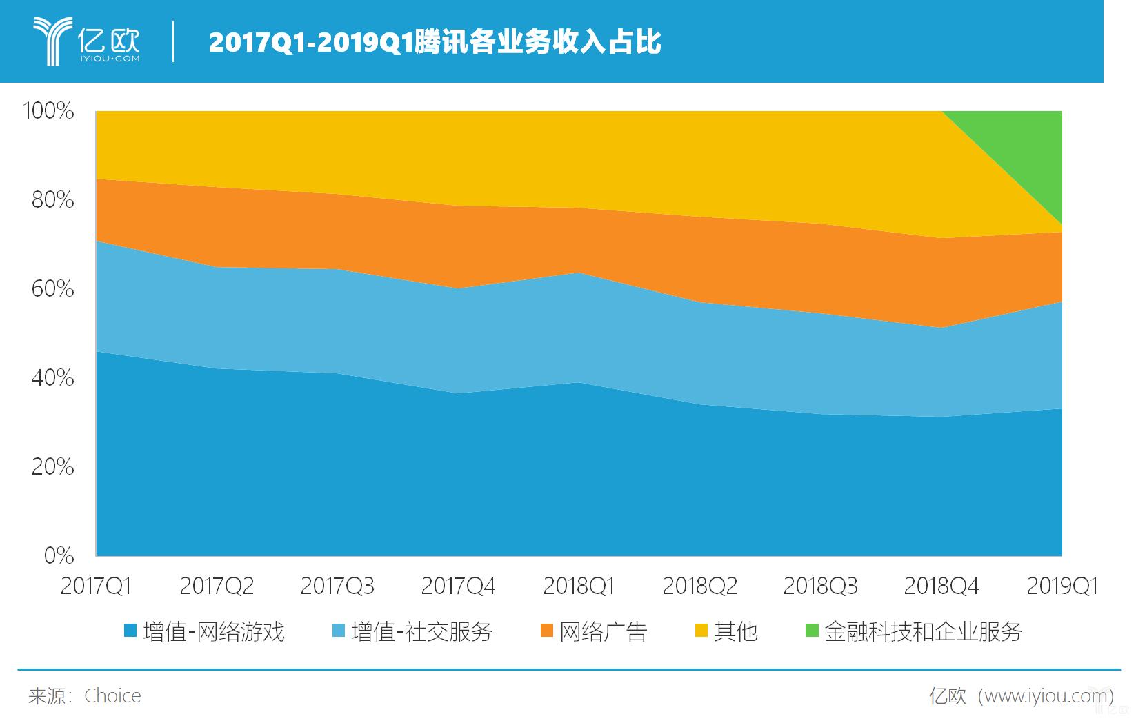 2017Q1-2019Q1腾讯各业务收入占比