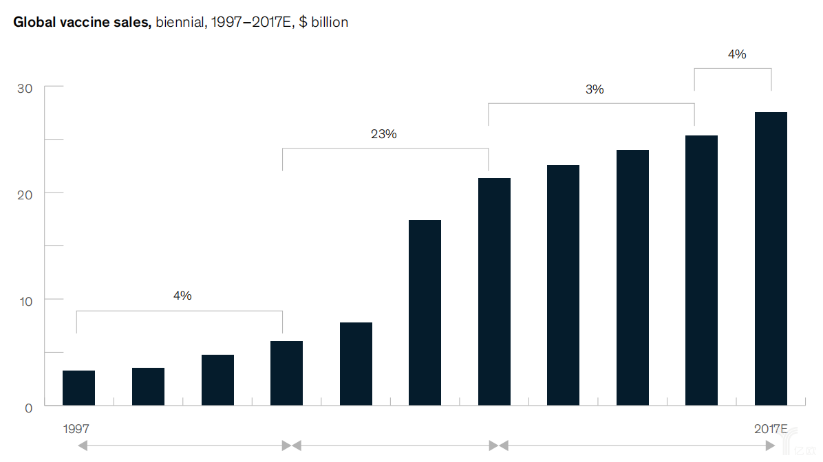 快速增长期已过,疫苗销售增速放缓