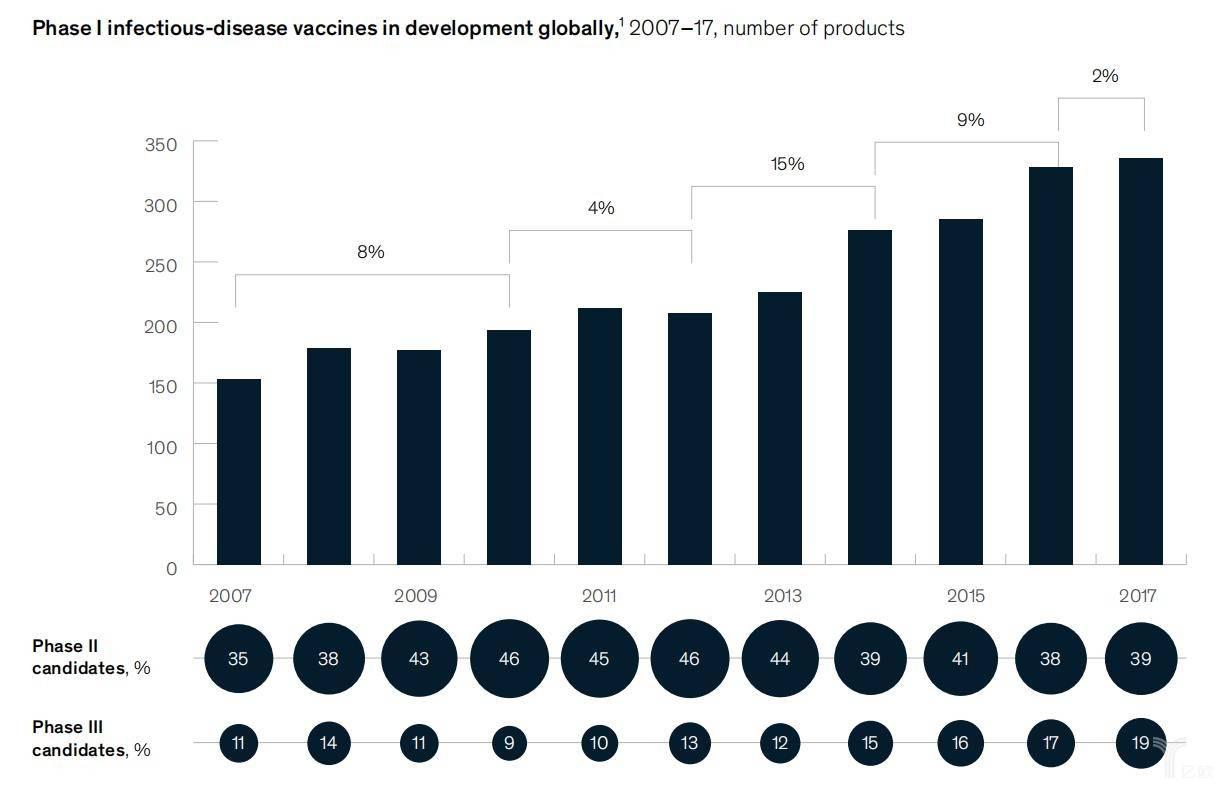 传染病疫苗开发趋于平缓