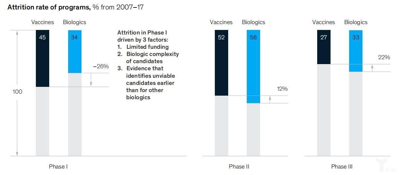 与生物制药领域其他公司相比,疫苗生产商的损失率更高