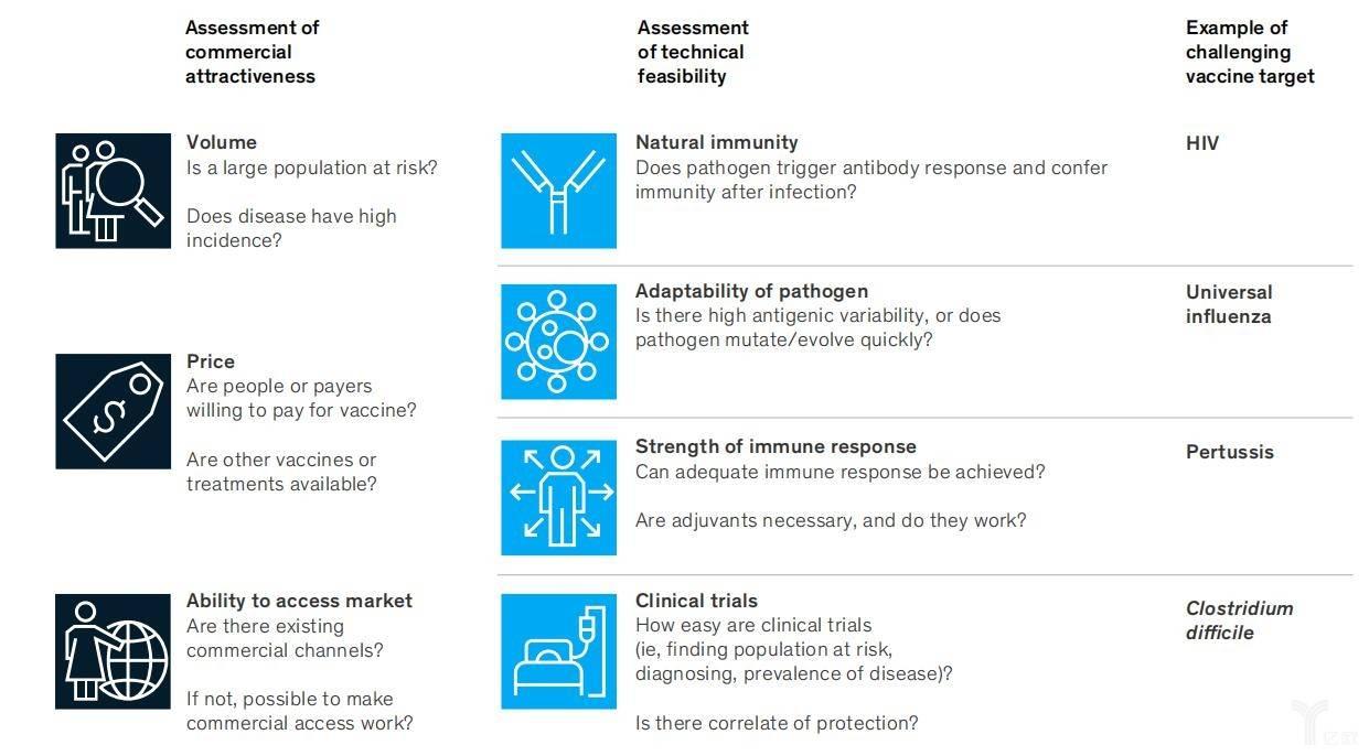 具有挑战性的疫苗创新需要评估商业吸引力