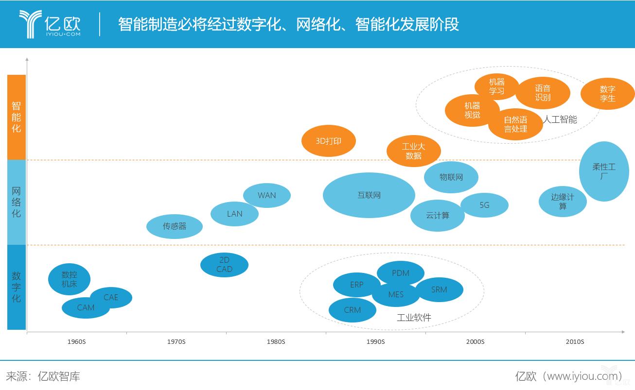亿欧智库:智能制造必将经过数字化、网络化、智能化发展阶段