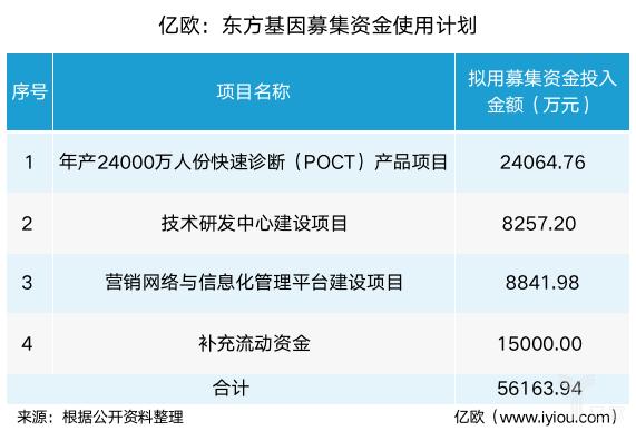 亿欧:东方基因募集资金使用计划.png