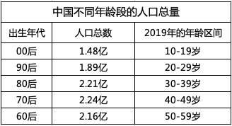 中国不同年龄段的人口总量