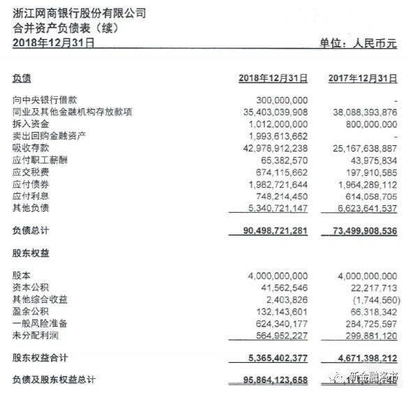 网商银行2018年负债规模