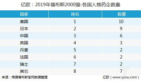 福布斯2000强-各国企业数量