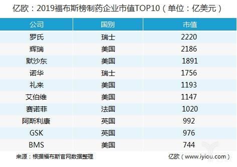 市值top10