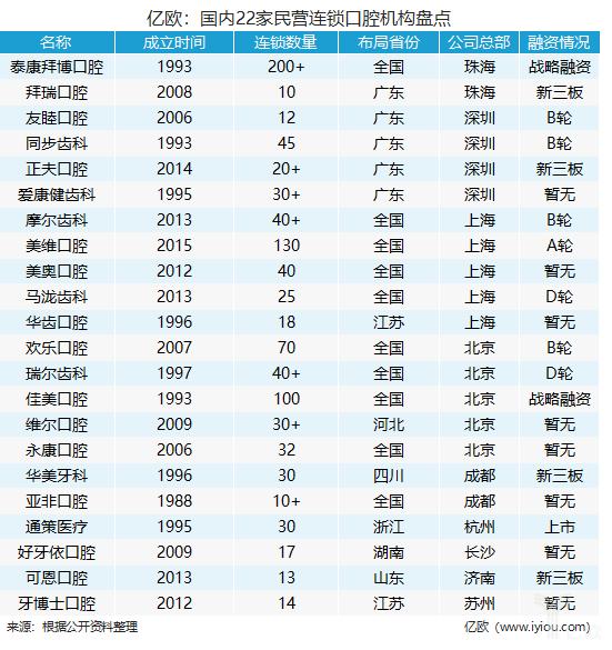 億歐:國內22家民營連鎖口腔機構盤點.png
