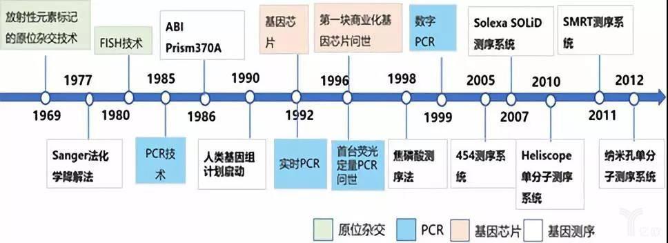 亿欧智库:分子诊断技术发展史