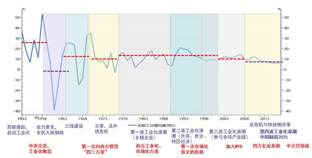 中国工业化革命四波浪潮