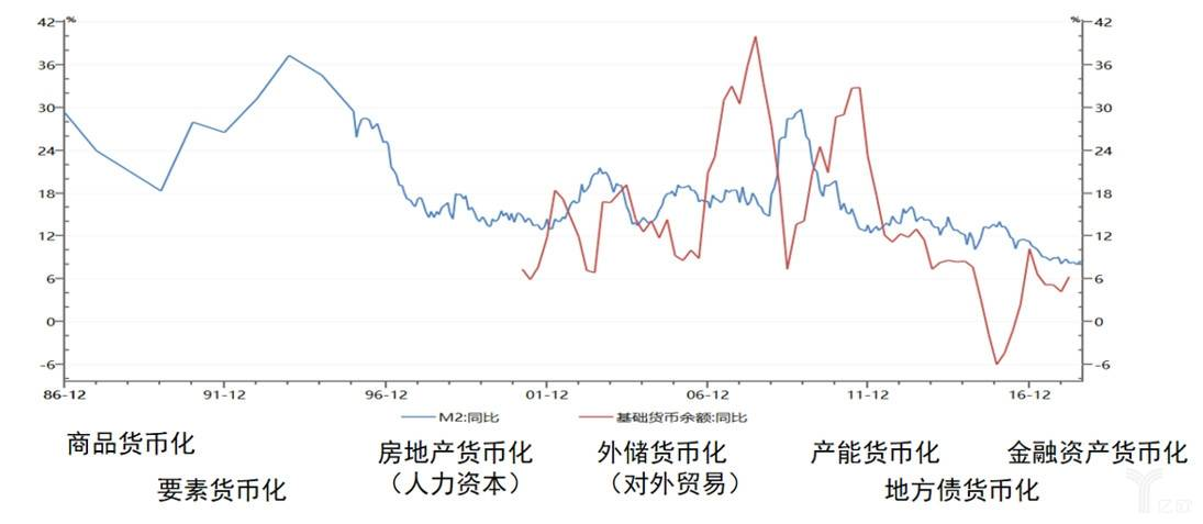 中国的货币化进程:六大资产