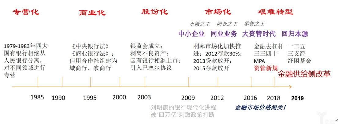 中国商业银行生产关系变革