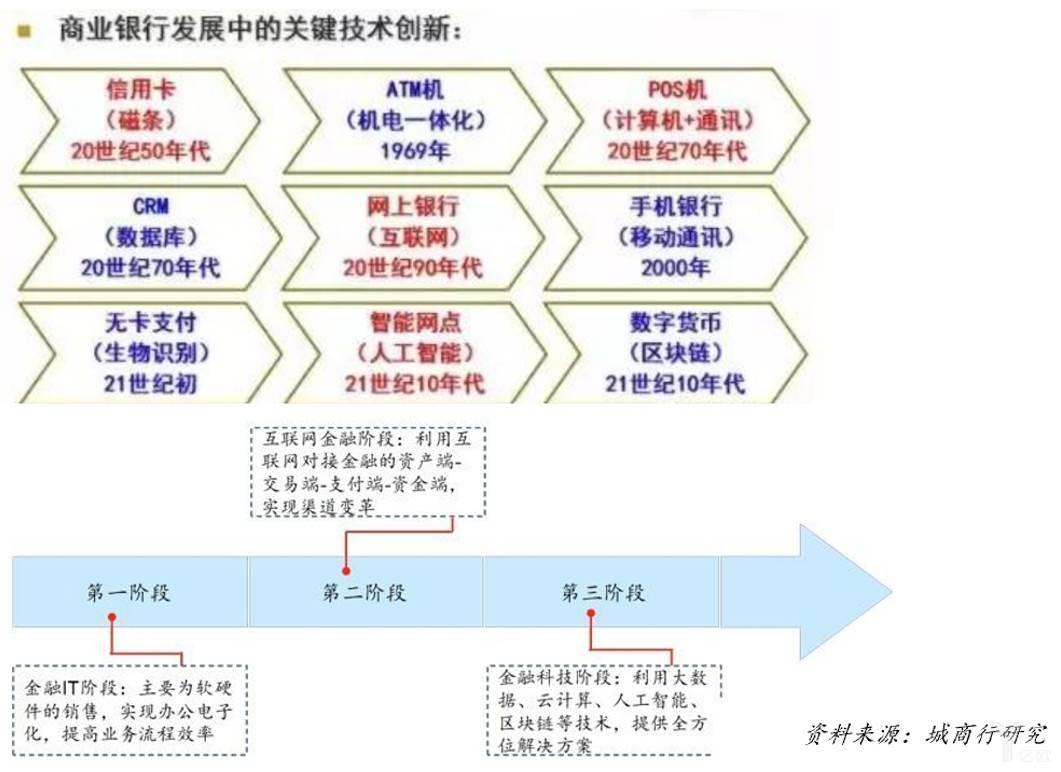 中国商业银行生产力变革
