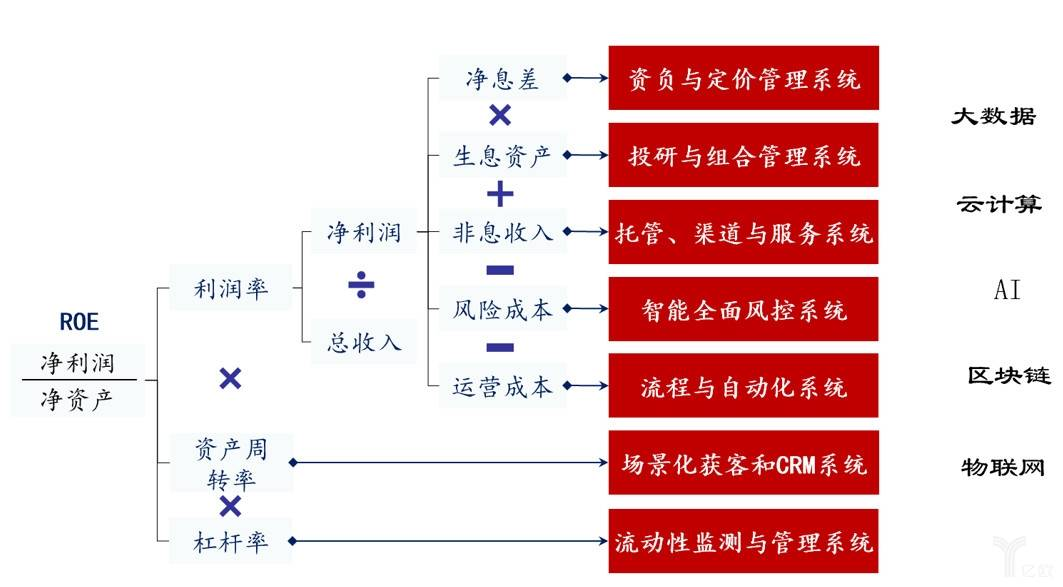 功能重构——数字化与银行价值