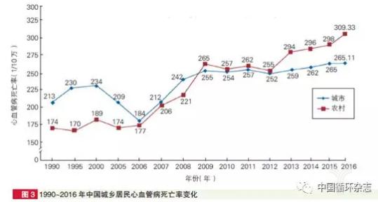 亿欧智库:1990-2016年中国城乡居民心血管病死亡率变化