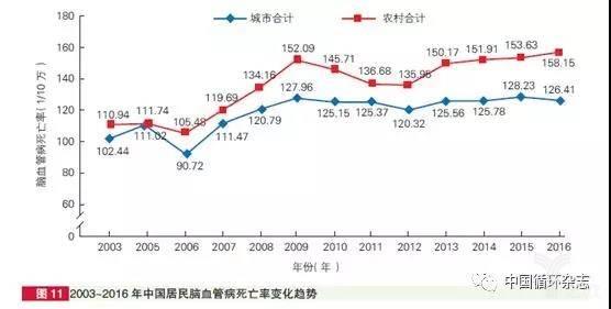 亿欧智库:2003-2016年中国居民脑血管病死亡率变化趋势