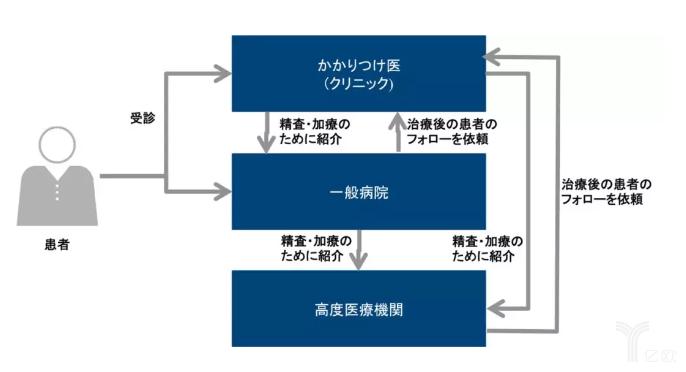 日本的诊所比便利店还多,究竟是怎么做到的?
