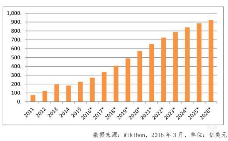 来源:全球大数据产业规模2011-2026.png