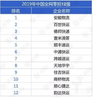2019年中国全网零担12强