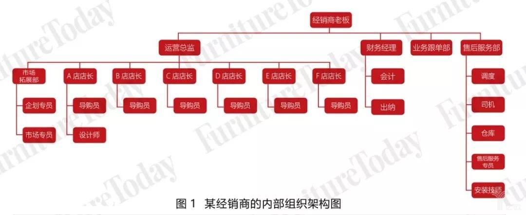某经销商的内部组织架构图