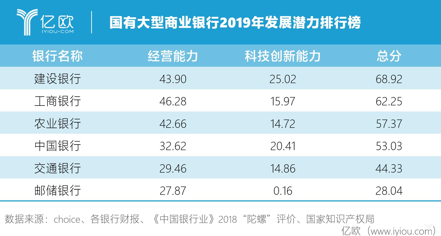国有商行2019年发展潜力排行榜