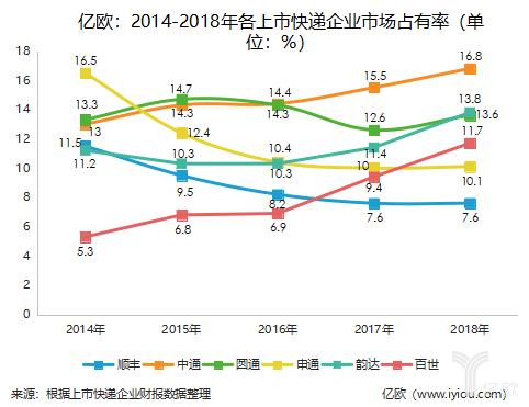 2014-2018年快递企业市占率