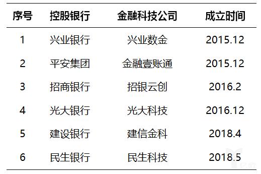 银行金融科技公司名单