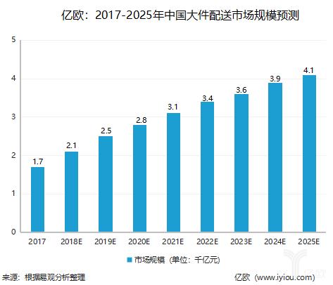 2017-2025年中国大件配送市场规模预测
