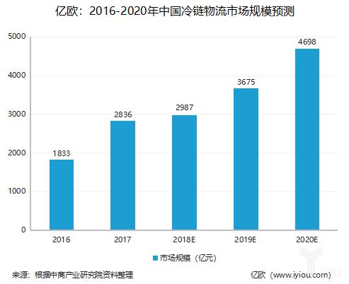 2016-2020年中国冷链物流市场规模预测