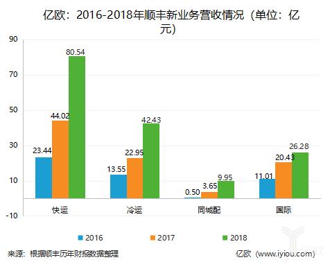 2016-2018年顺丰新业务营收情况