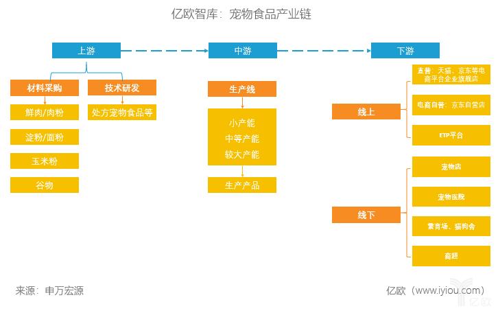 亿欧智库:宠物食品产业链
