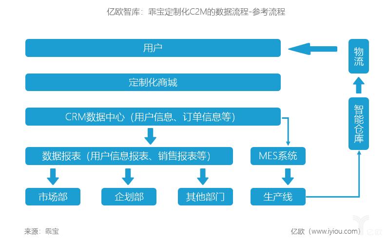 亿欧智库:乖宝定制化C2M数据流程