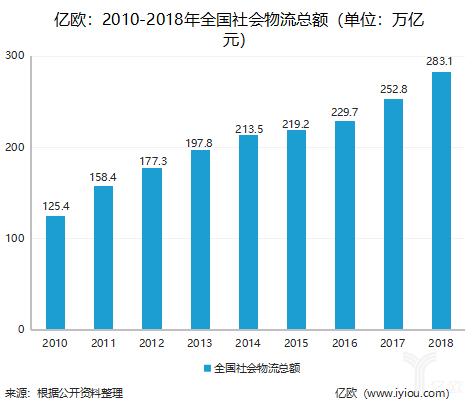 2010-2018年全国社会物流总额