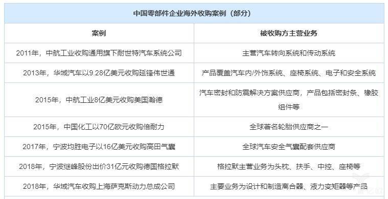中国零部件企业海外收购案例(部分)