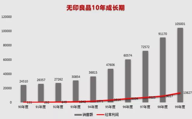 亿欧智库:无印良品销售额与利润.png