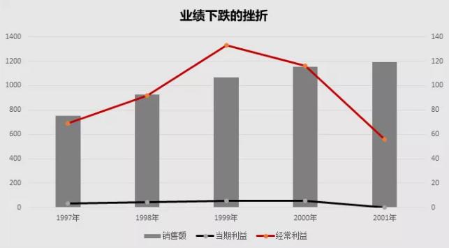 亿欧智库:无印良品业绩下滑.png