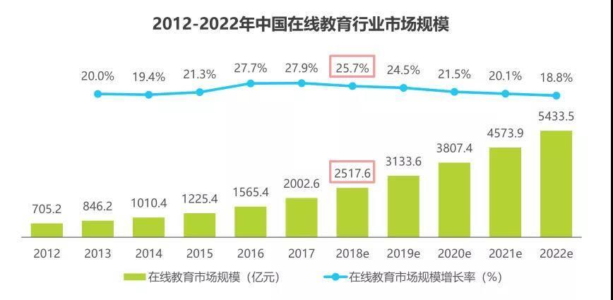 《中国在线教育行业发展研究报告》2018年