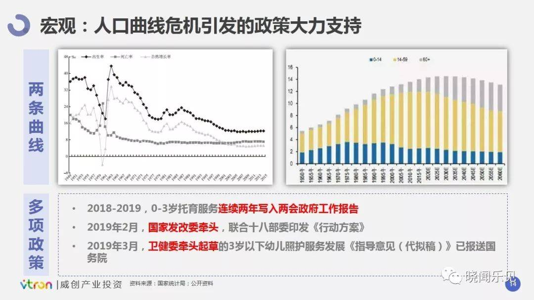 人口曲线危机引发的政策大力支持