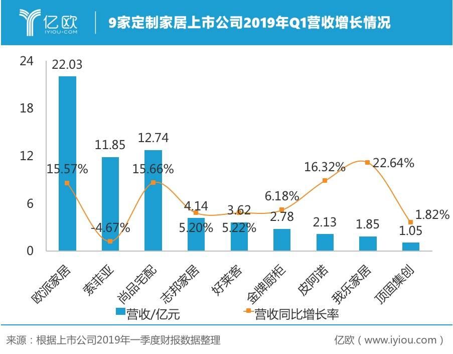 定制家居上市公司2018-2019Q1营收增长率对比
