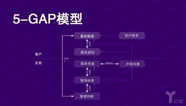 所需学习知识示例:5-GAP模型.jpg