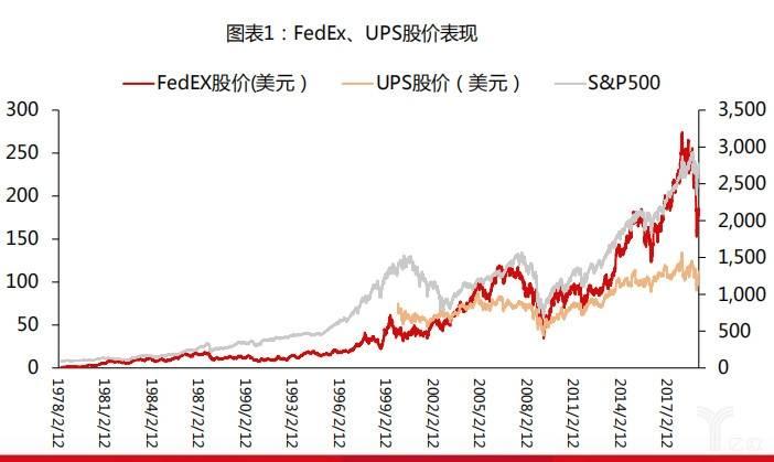 FedEx、UPS股价表现
