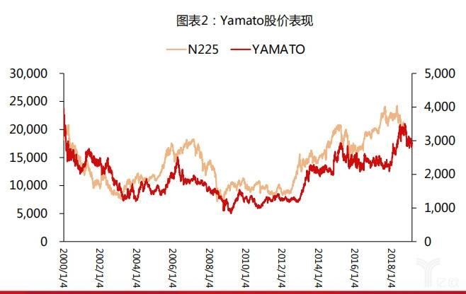 Yamato股价表现