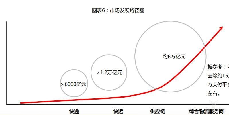市场发展路径图