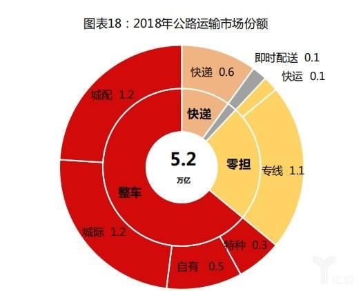 2018年公路运输市场份额