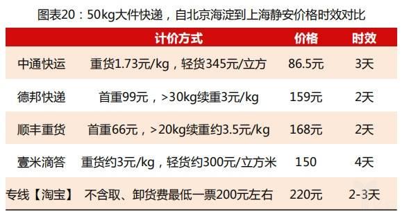 50kg大件快递价格时效对比