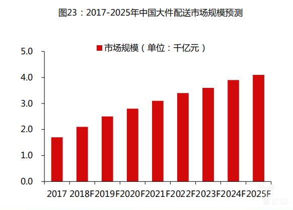 2017-2015年中国大件配送市场规模预测