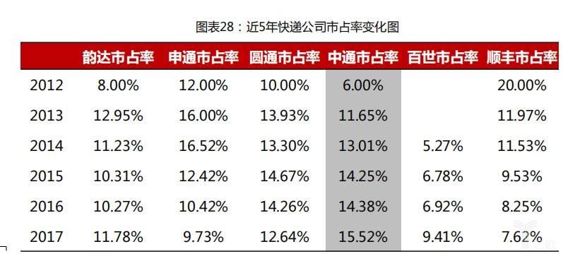 近5年快递公司市占率变化图